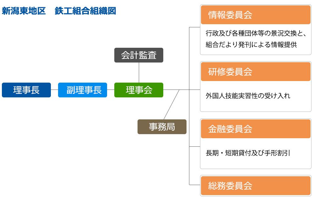 新潟東地区鉄工協同組合組織図
